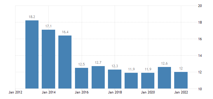 ireland final consumption expenditure of general gov eurostat data