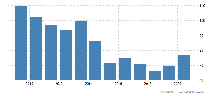 ireland financial system deposits to gdp percent wb data