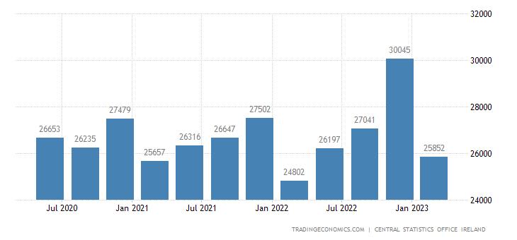Ireland Fiscal Expenditure