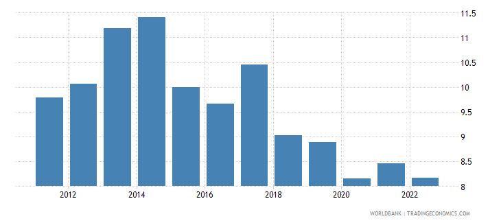 ireland food exports percent of merchandise exports wb data