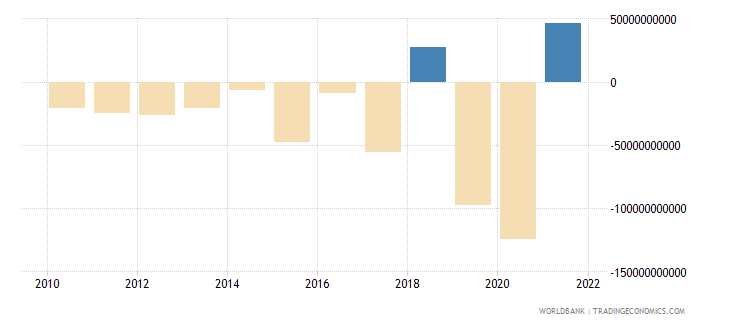 ireland foreign direct investment net bop us dollar wb data