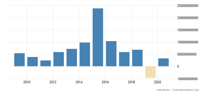 ireland foreign direct investment net inflows bop us dollar wb data