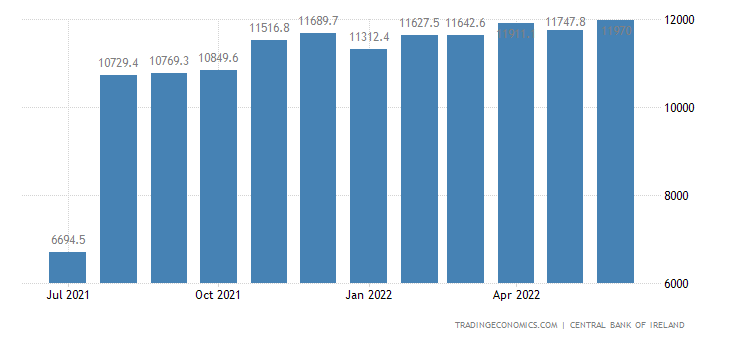 Ireland Foreign Exchange Reserves