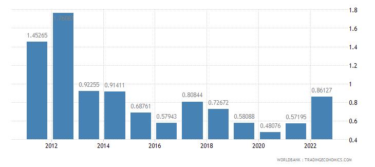 ireland fuel exports percent of merchandise exports wb data