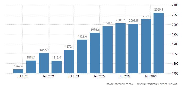 ireland-full-time-employment.png?s=irela