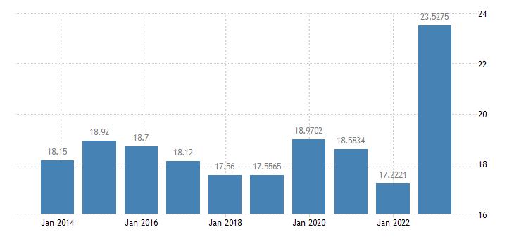 ireland gas prices medium size households eurostat data