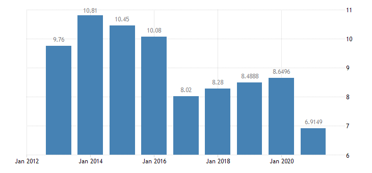 ireland gas prices non household medium size consumers eurostat data