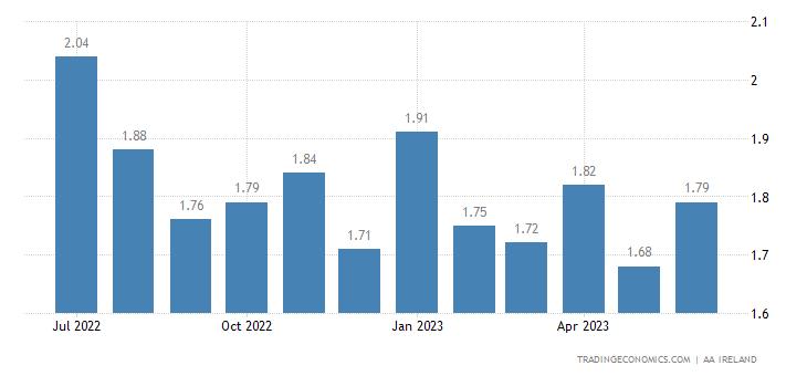Ireland Gasoline Prices