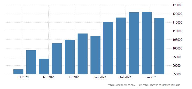 Ireland GDP Constant Prices