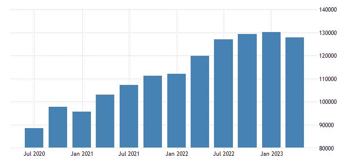 ireland gdp current prices eurostat data