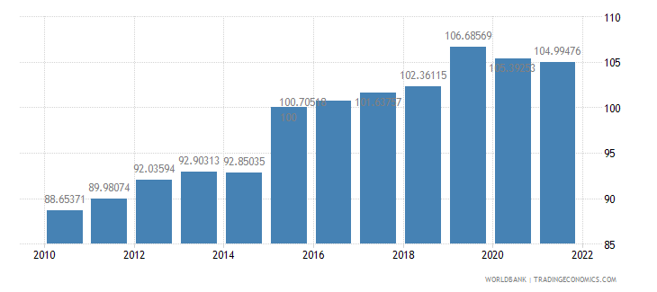 ireland gdp deflator base year varies by country wb data