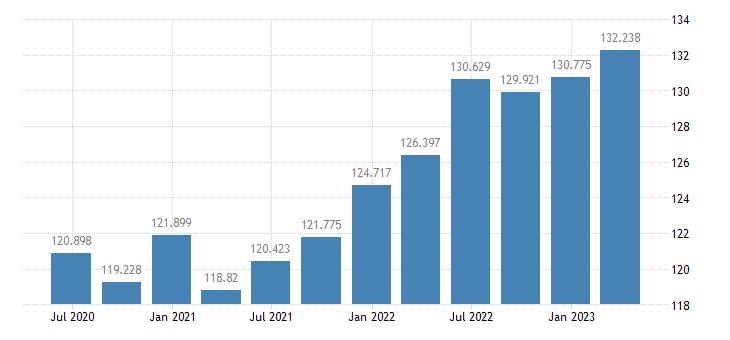 ireland gdp deflator eurostat data