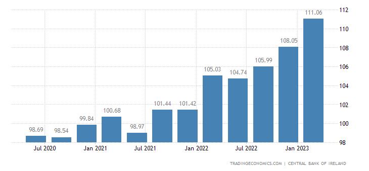 Ireland GDP Deflator