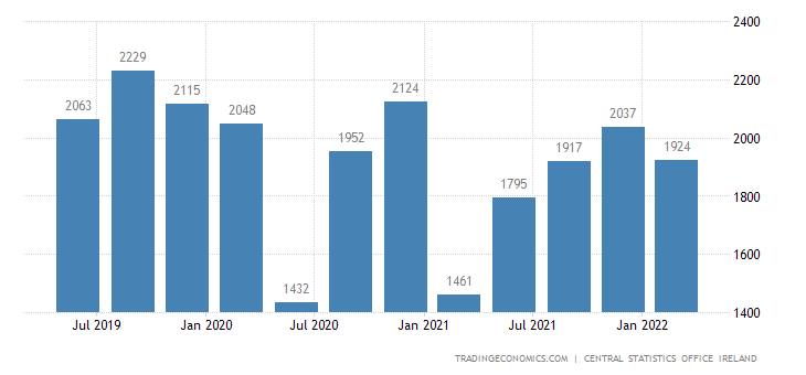 Ireland GDP From Construction