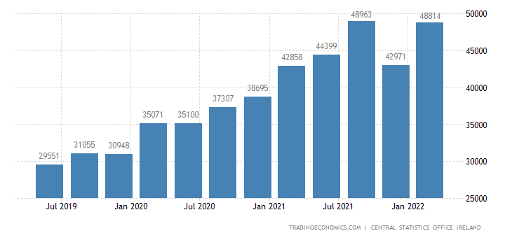 Ireland GDP From Industrial Production