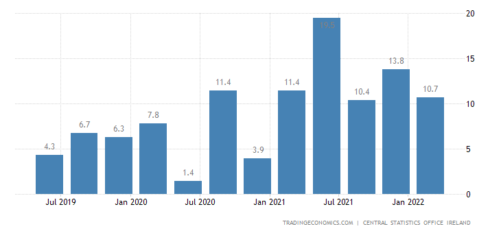Ireland Gdp Annual Growth Rate 1996 2018 Data Chart