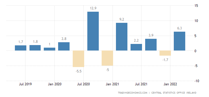 Ireland GDP Growth Rate