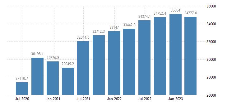 ireland gdp main components actual individual consumption eurostat data