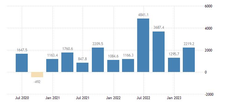 ireland gdp main components changes in inventories eurostat data