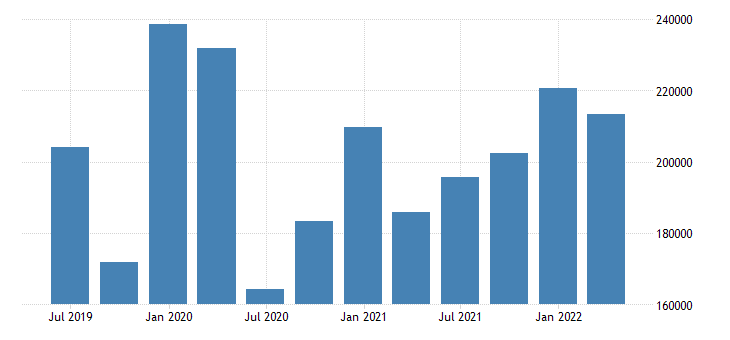 ireland gdp main components final consumption expenditure gross capital formation exports of goods services eurostat data