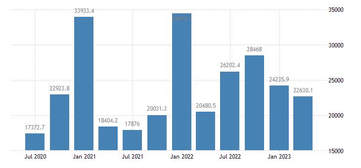 ireland gdp main components gross capital formation eurostat data