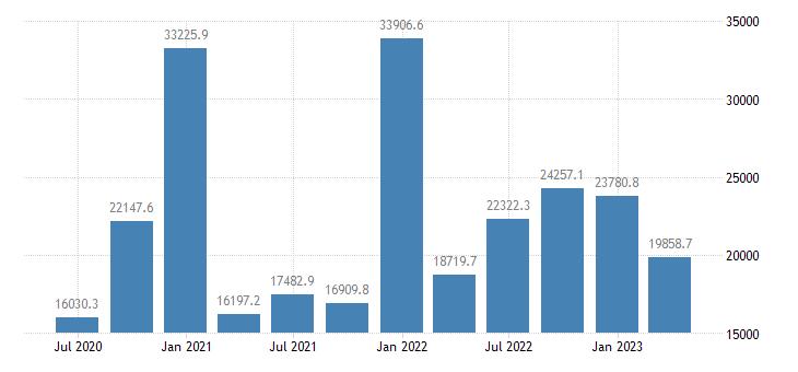 ireland gdp main components gross fixed capital formation eurostat data