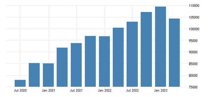 ireland gdp main components gross value added eurostat data