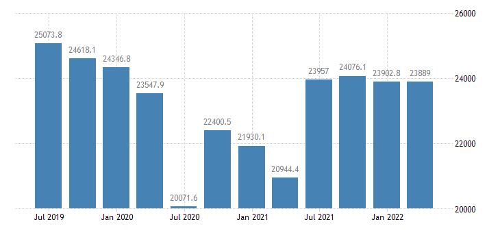 ireland gdp main components household npish final consumption expenditure eurostat data