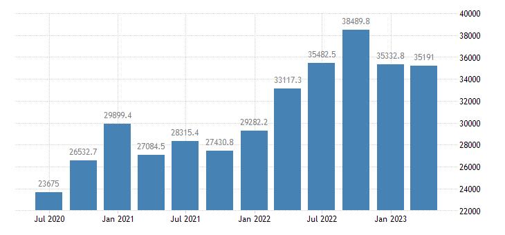 ireland gdp main components imports of goods eurostat data
