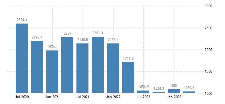 ireland gdp main components subsidies eurostat data