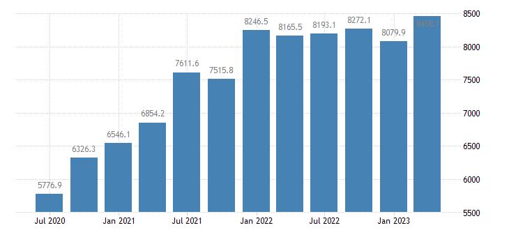 ireland gdp main components taxes on production imports eurostat data