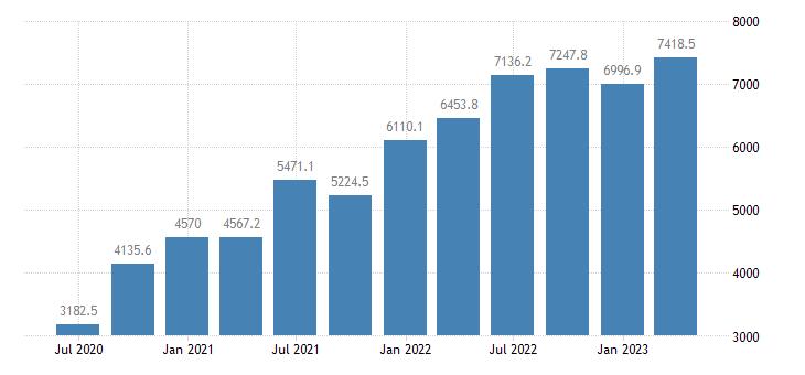ireland gdp main components taxes on production imports less subsidies eurostat data