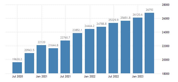 ireland gdp main components wages salaries eurostat data