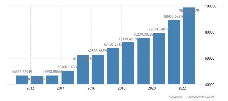 ireland gdp per capita constant 2000 us dollar wb data