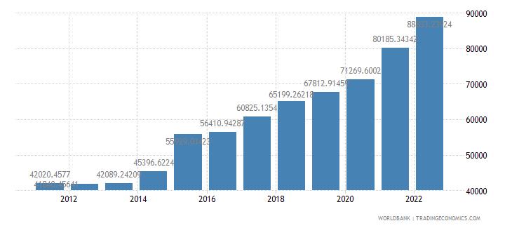 ireland gdp per capita constant lcu wb data