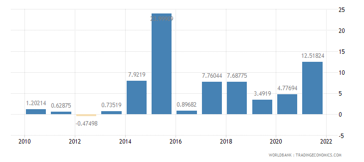 ireland gdp per capita growth annual percent wb data