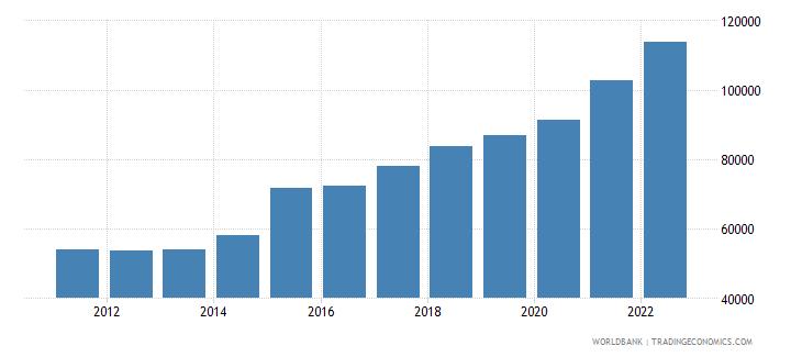 ireland gdp per capita ppp constant 2005 international dollar wb data