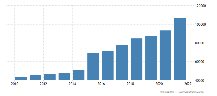 ireland gdp per capita ppp us dollar wb data