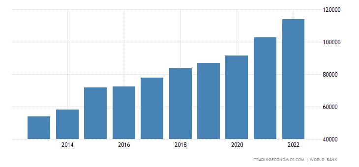 Ireland GDP per capita PPP