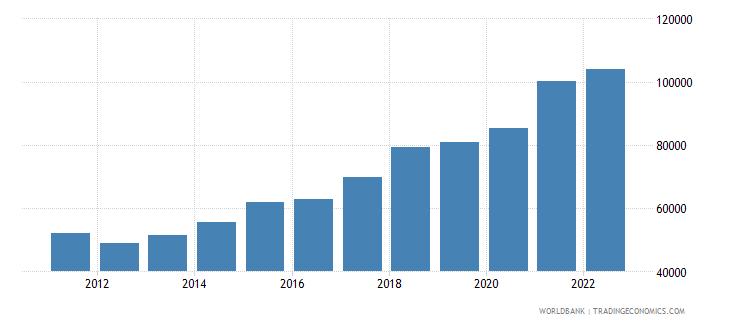 ireland gdp per capita us dollar wb data