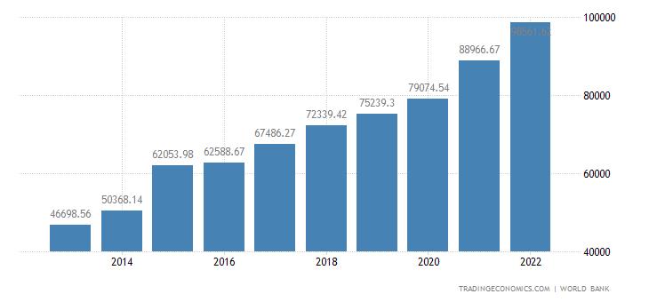 Ireland GDP per capita
