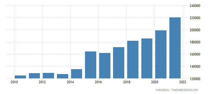 ireland gdp per person employed constant 1990 ppp dollar wb data