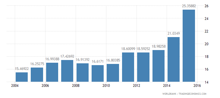 ireland gdp per unit of energy use constant 2005 ppp dollar per kg of oil equivalent wb data