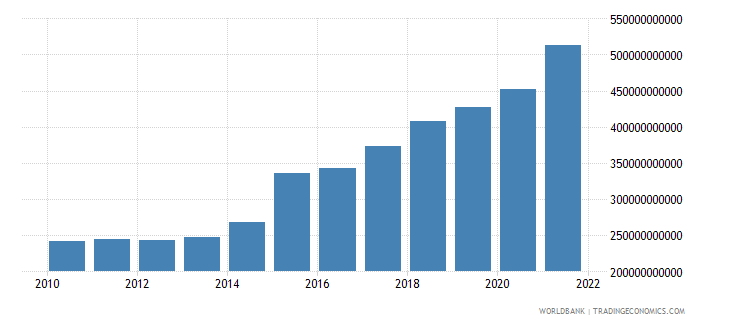 ireland gdp ppp constant 2005 international dollar wb data
