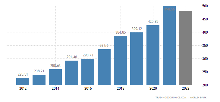 Ireland GDP