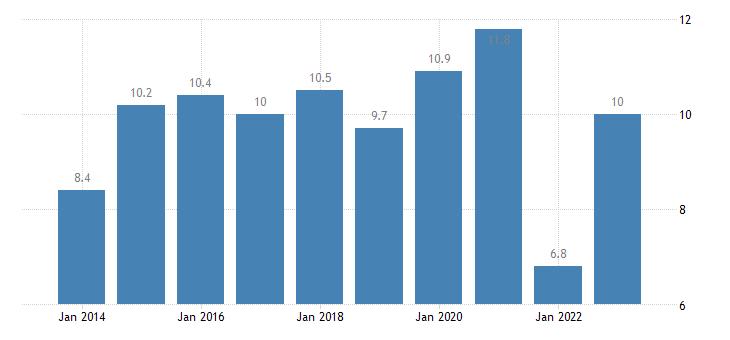 ireland gender employment gap cities eurostat data