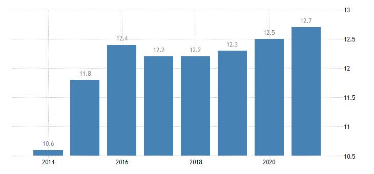 ireland gender employment gap eurostat data