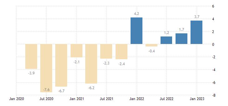 ireland general gov deficit surplus eurostat data