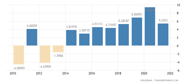 ireland general government final consumption expenditure annual percent growth wb data