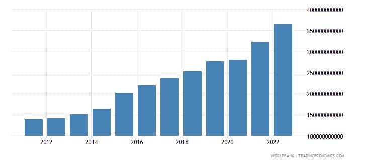 ireland gni current lcu wb data